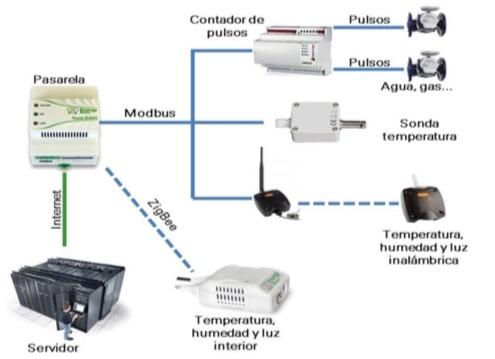 Diagrama de comunicaciones
